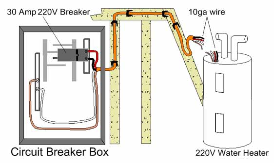 There are few components on a hot water heater that require periodic testing or replacement. Temperature Pressure Relief (TPR) Valves are important safety devices that
